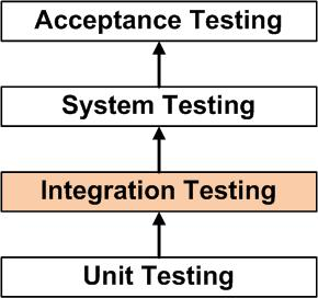 Integration Testing Software Testing Fundamentals