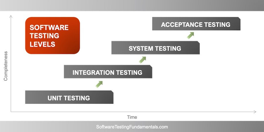 Software Testing Levels