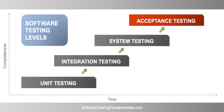 Acceptance Testing