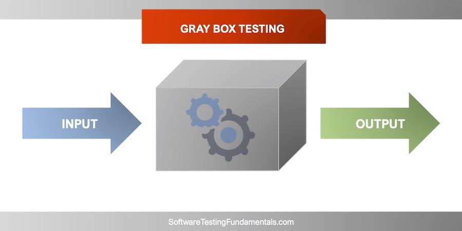 Gray Box Testing