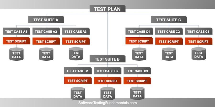 Test Script
